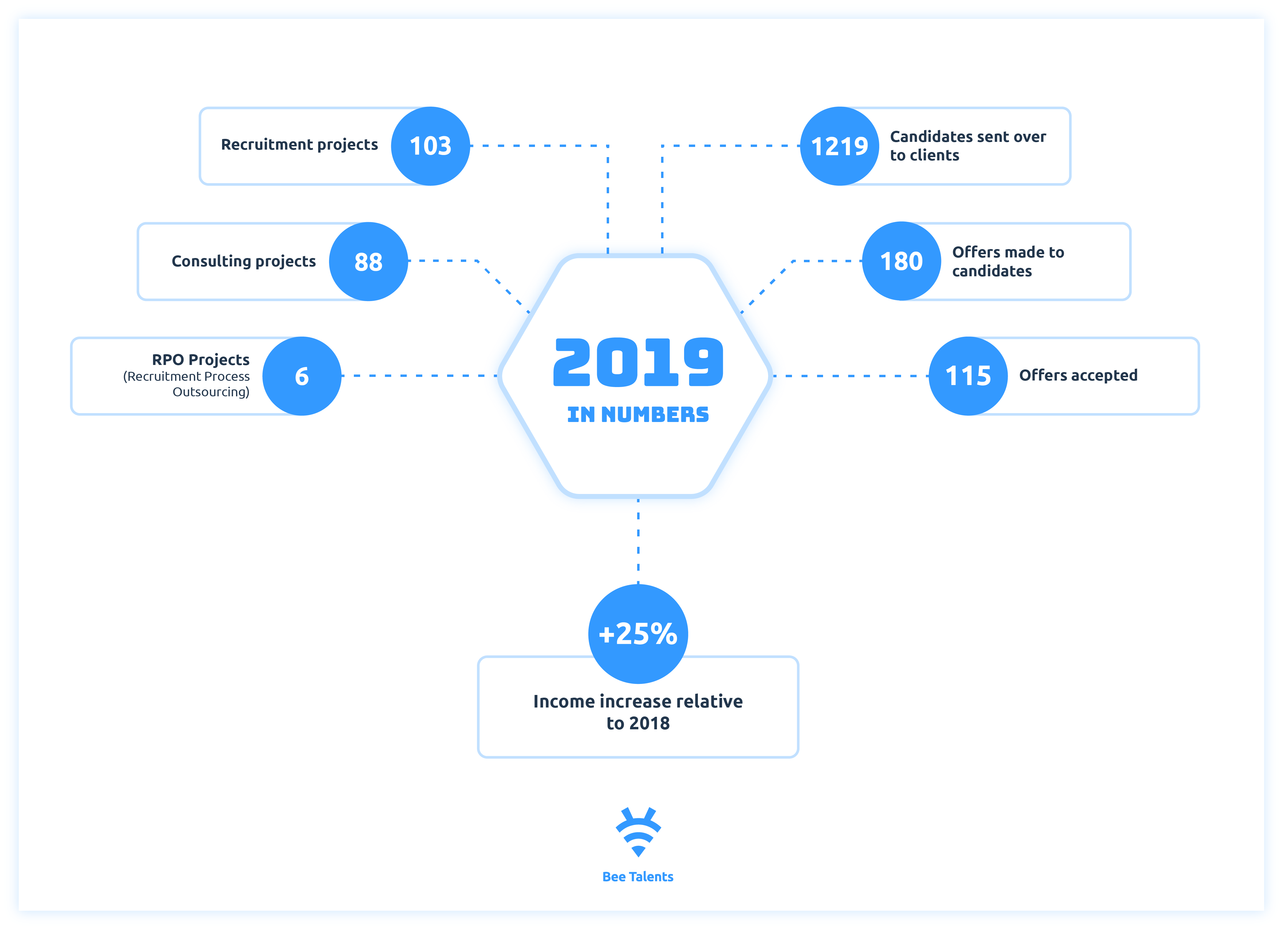 2019 in numbers | Bee Talents