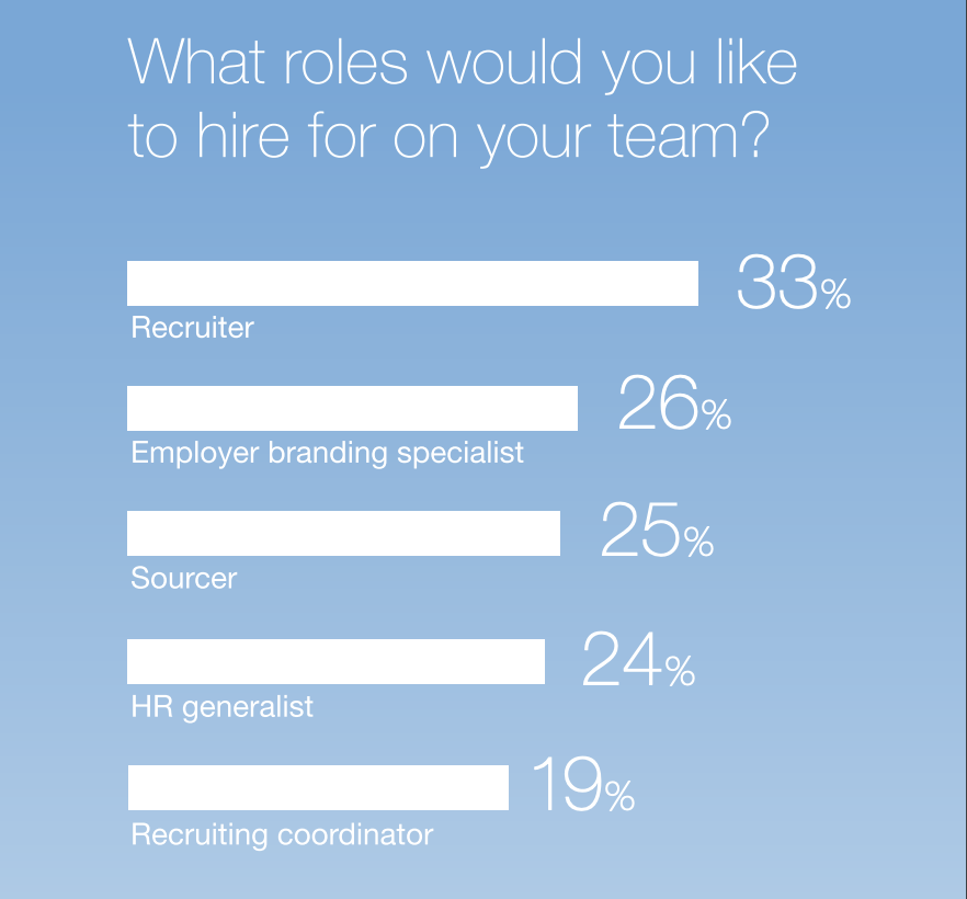 What roles would you like to hire for on your team?