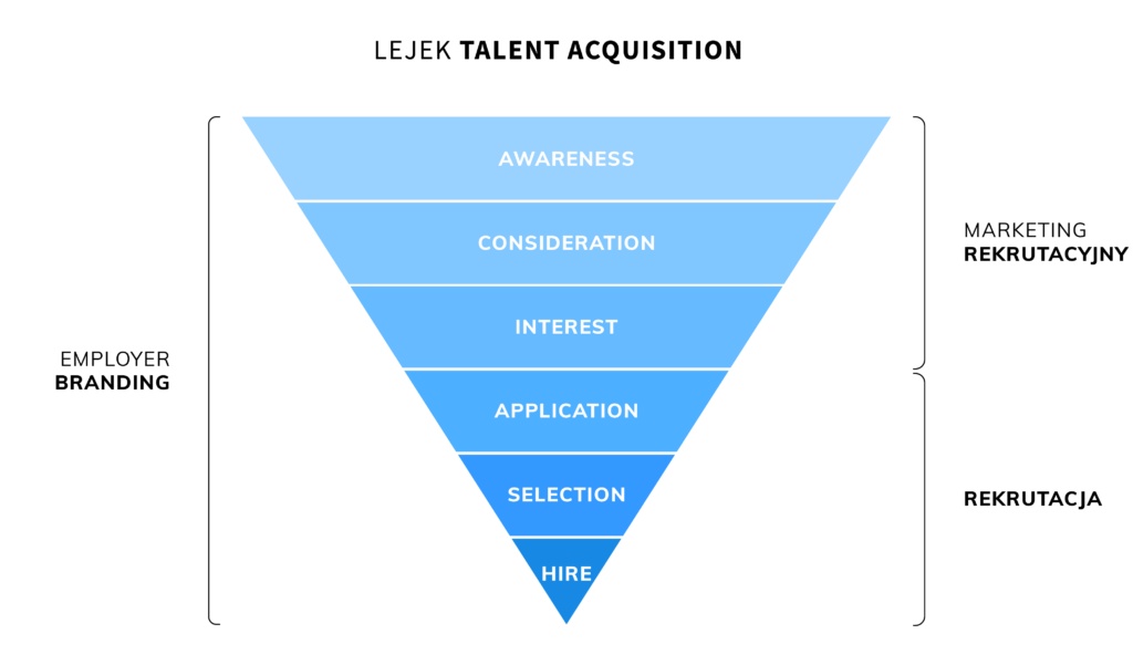Marketing rekrutacyjny w lejku Talent Acquisition